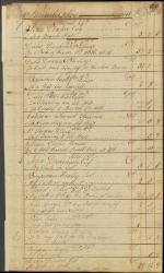 Page from an Account Book of a Philadelphia Hatter