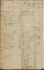 Ledger of John Montgomery, 1803-07